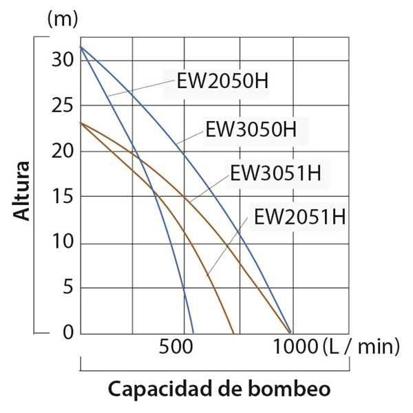 EW2050H