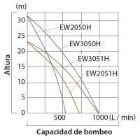 Motobomba 60.000 L/h