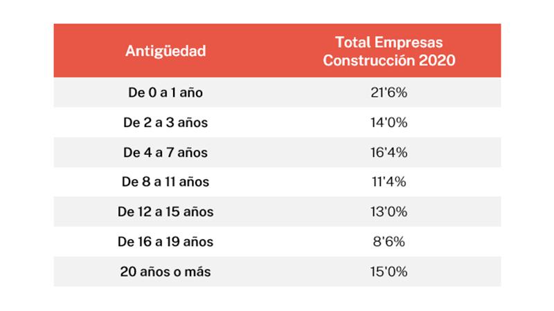 Tabla antigüedad empresas sector construcción