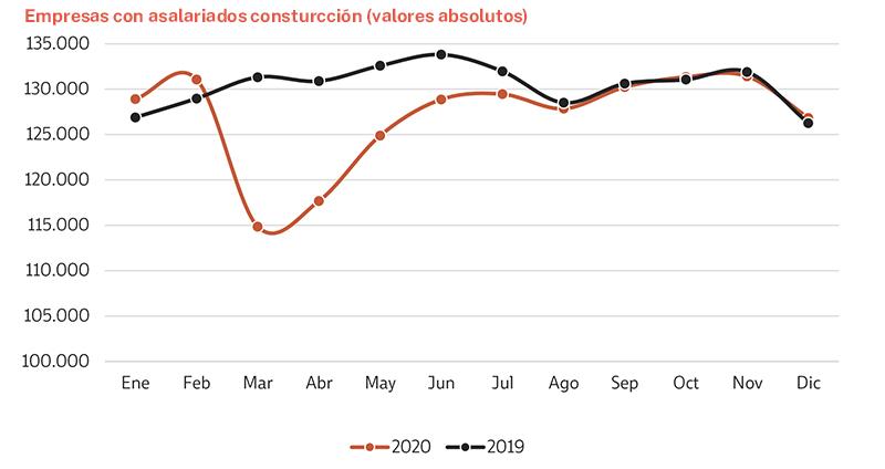 Gráfico, empresas sector construcción con asalariados
