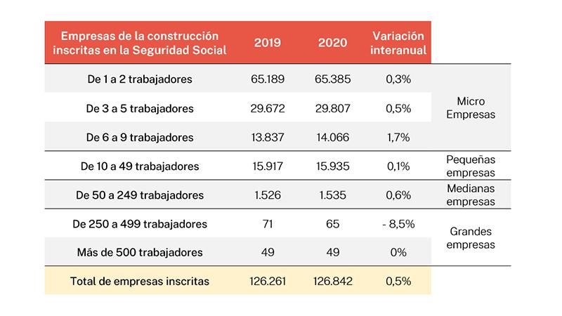 Tabla empresas sector construcción comparativa 2019-2020